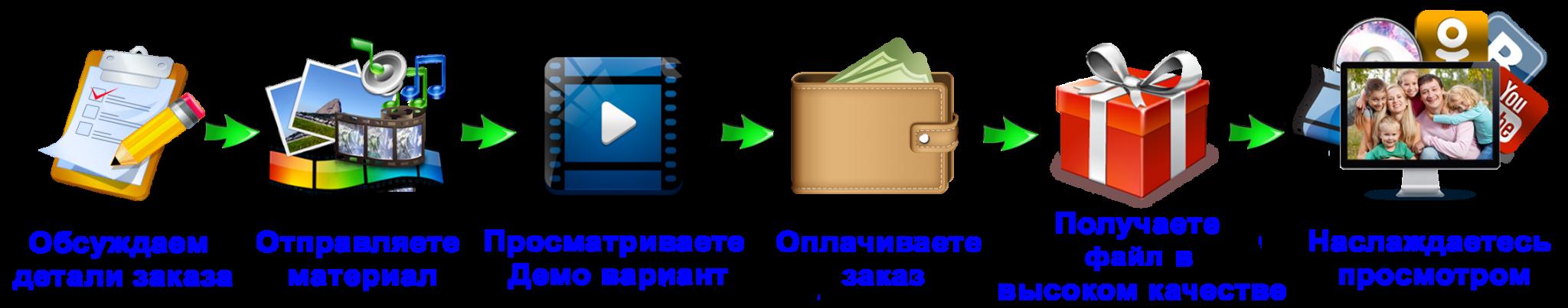 Заказать слайд-шоу из фотографий и видео в Новосибирске